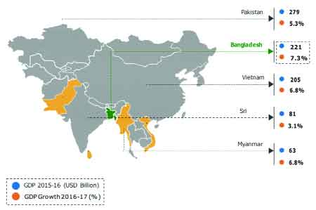 FIGURE: Comparative GDP Growth of Bangladesh and its neighboring countries