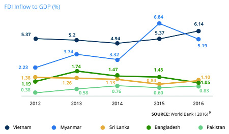FIGURE: Comparative FDI to GDP Ratio of Bangladesh and its neighboring countries.